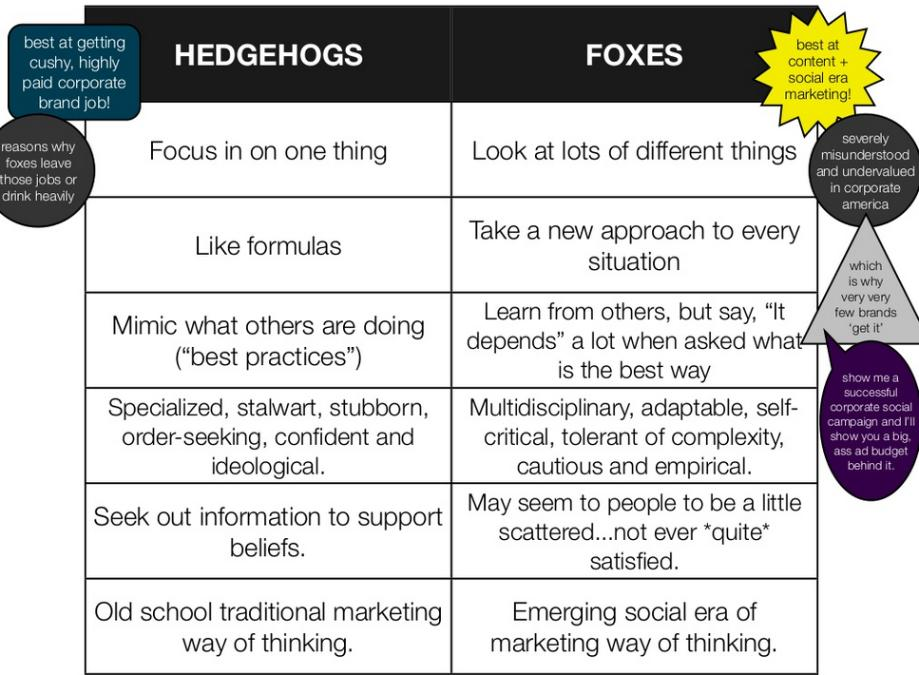 The hedgehog and the fox summary